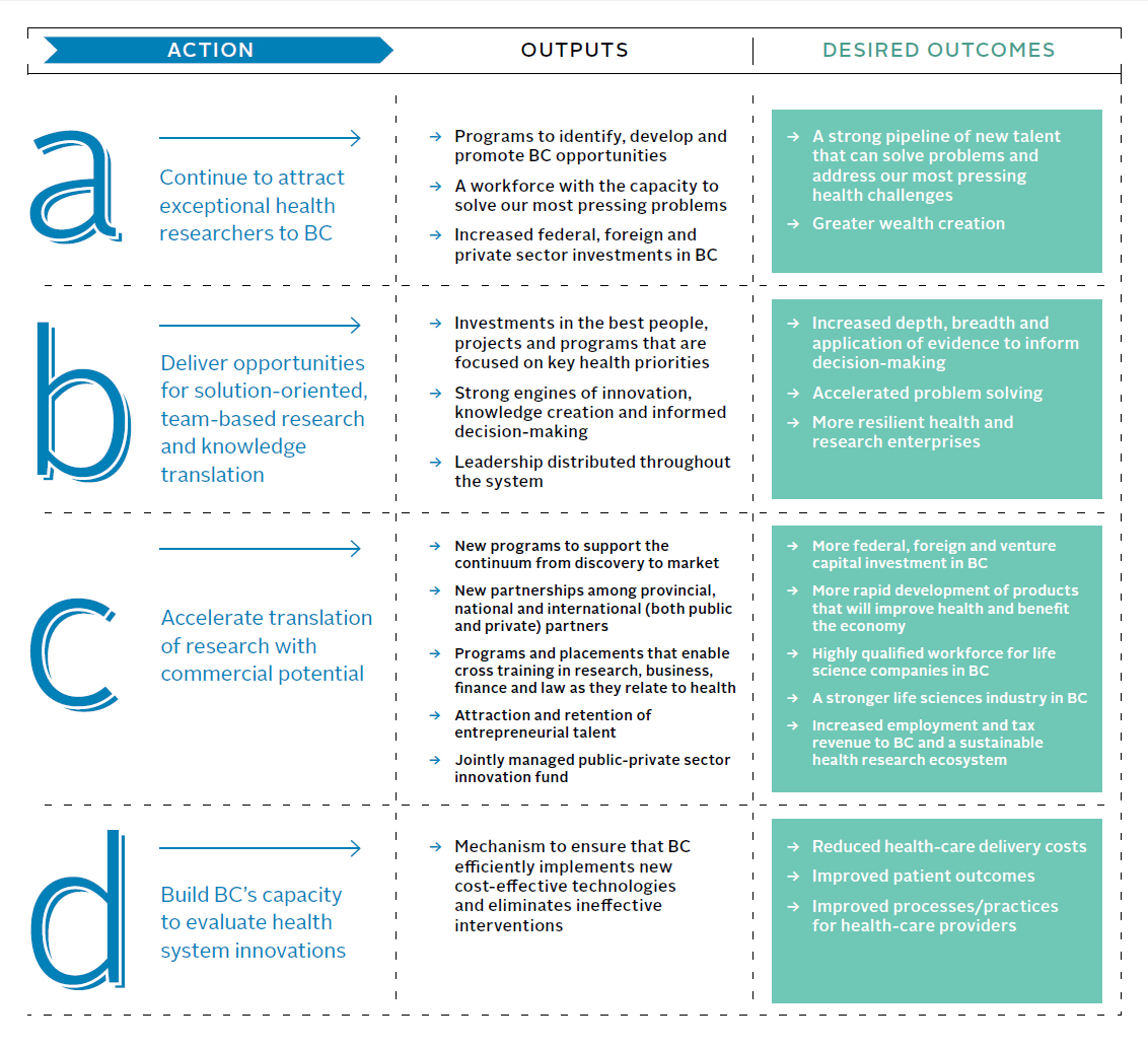 Excellence | BC Health Research Strategy